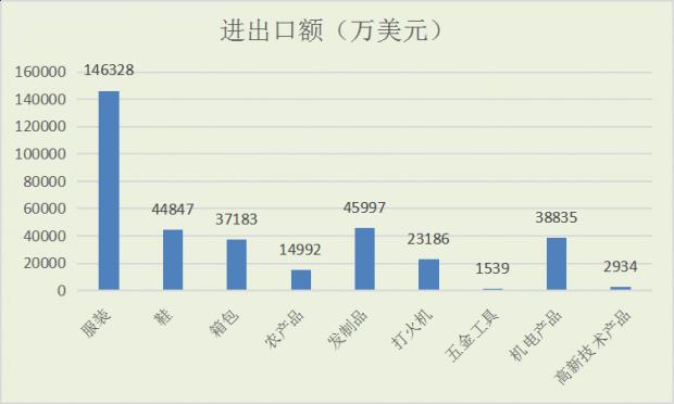 邵阳市完成进出口231.45亿元(33.51亿美元)
