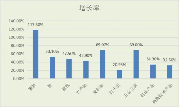 邵阳全市一般贸易累计进出口300247万美元,同比增长82.0%,占比达89.61%,加工贸易进出口34719万美元,占比仅10.36%