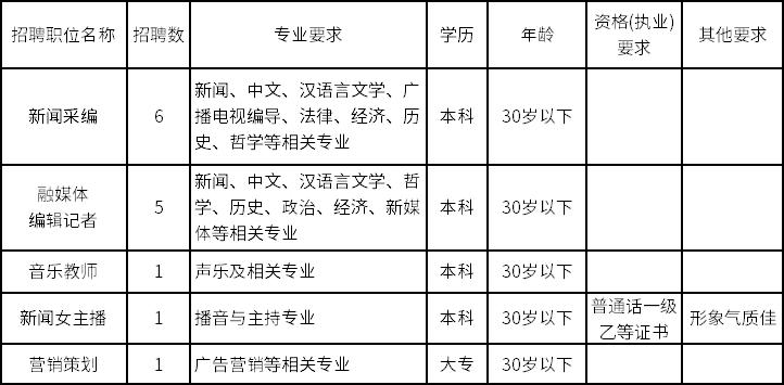 2021年邵阳广播电视台公开招聘公告
