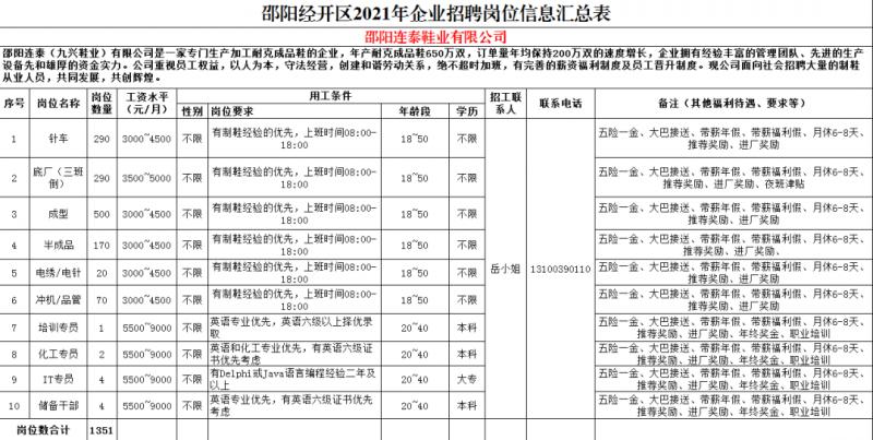 邵阳经开区2021年企业招聘岗位信息汇总表-邵阳连泰鞋业有限公司