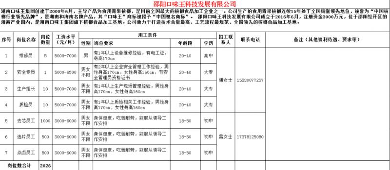 邵阳口味王科技发展有限公司